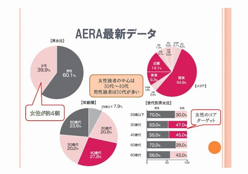 「AERA最新データ」1