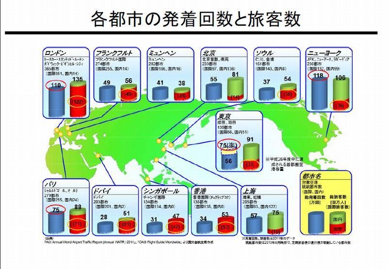 ㈪各都市の発着回数と旅客数