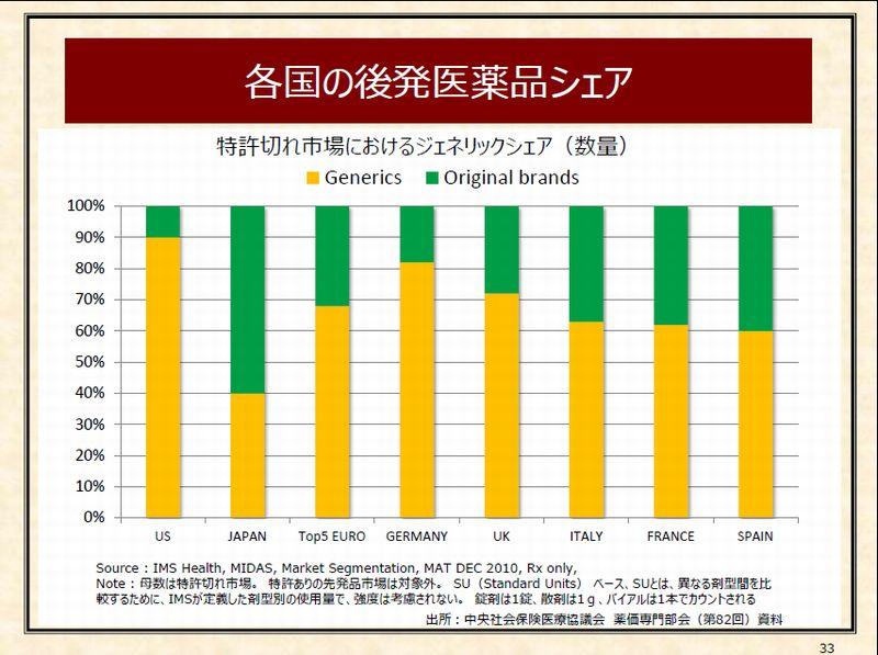 11-%e5%90%84%e5%9b%bd%e3%81%ae%e5%be%8c%e7%99%ba%e5%8c%bb%e7%99%82%e5%93%81%e3%82%b7%e3%82%a7%e3%82%a2-p33