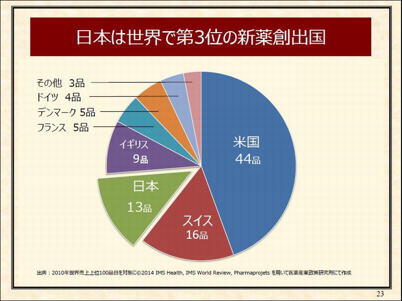 7-%e6%97%a5%e6%9c%ac%e3%81%af%e4%b8%96%e7%95%8c%e3%81%a6%e3%82%99%e7%ac%ac%ef%bc%93%e4%bd%8d%e3%81%ae%e6%96%b0%e8%96%ac%e5%89%b5%e5%87%ba%e5%9b%bdp23
