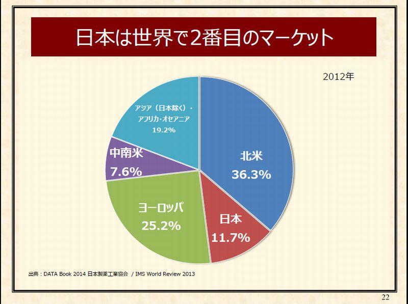8-%e6%97%a5%e6%9c%ac%e3%81%af%e4%b8%96%e7%95%8c%e3%81%a6%e3%82%99%ef%bc%92%e7%95%aa%e7%9b%ae%e3%81%ae%e3%83%9e%e3%83%bc%e3%82%b1%e3%83%83%e3%83%88-p22